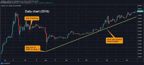 Clearly, by now, investors have been anticipating the bitcoin blockchain block rewards halving. Bitcoin Price Projection 2020 Bitcoin Bitcoin Cycle Chart ~ news word