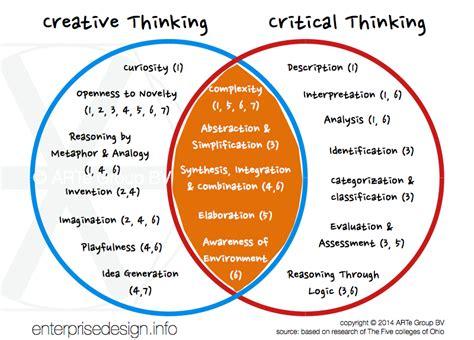 Critical Thinking  The Arte* Of Enterprise Design