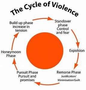 Violence  U2013 Engage2change