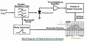 Optical Spectrum Analyzer Function