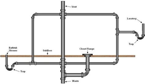 basic kitchen sink plumbing basic basement toilet shower and sink plumbing layout 4331