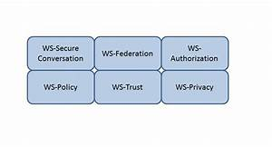 Q 14527  Which Web Services Security  Ws