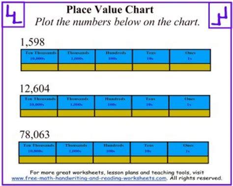 Cozy Place Value Chart Worksheets Ivoiregion