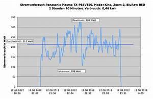 Stromverbrauch Berechnen Kwh : gemessener stromverbrauch tx p65vt50 panasonic hifi forum ~ Themetempest.com Abrechnung