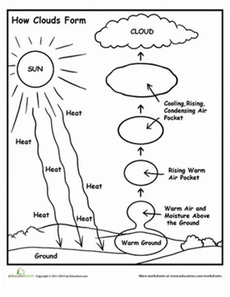 how clouds form worksheet education