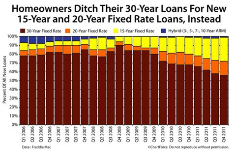 mortgage trends homeowners flock   year fixed rate