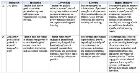 Strengths And Weaknesses In Teaching by Standard 7 Appr Evaluations