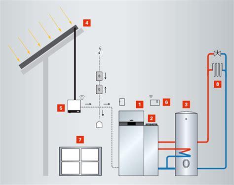 Waermepumpe Und Fotovoltaik Kombinieren by H 246 Bert Installationen Photovoltaikanlagen