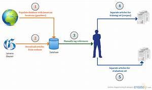 Solution Overview   Concept Diagram