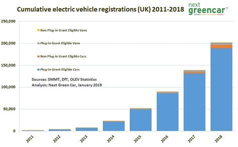 Electric Vehicle Market Statistics 2018