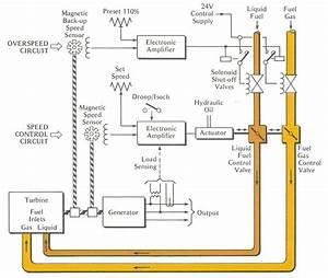 Gas Turbine Engine Fuel System Block Diagram Rocket Engine