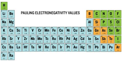 Carbon Electronegativity 6 20 Periodic Trends Electronegativity Chemistry