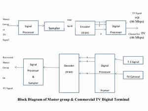 Simple Block Diagram Of Digital Receiver   U2013 Readingrat Net