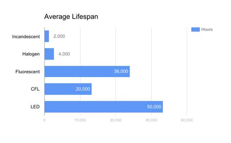 average lifespan of a light bulb how the right lighting can save you the lightbulb co
