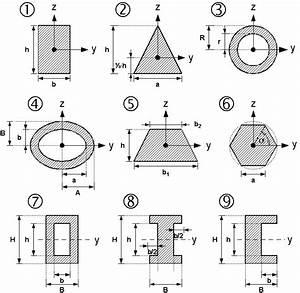 Durchbiegung Rechteckrohr Berechnen : fl chentr gheitsmoment wikipedia ~ Themetempest.com Abrechnung