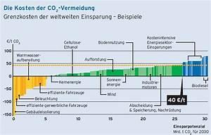 Co2 Einsparung Berechnen : klimaschutz ~ Themetempest.com Abrechnung