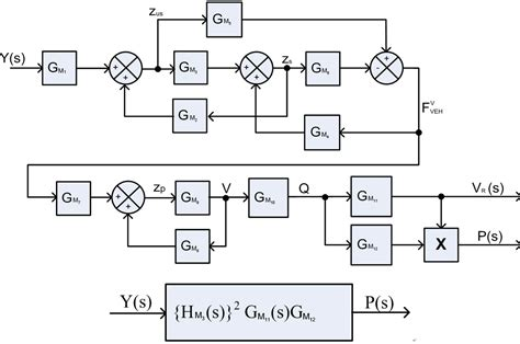 problems of block diagram reduction in control system
