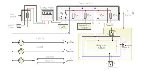 Know Your Home Electrical System Bijli