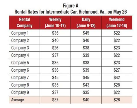 Rental Rates by Finding The Right Car To Match Your Rental Rate Fleet