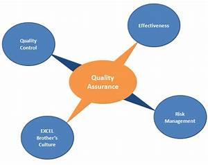Quality Assurance Diagram