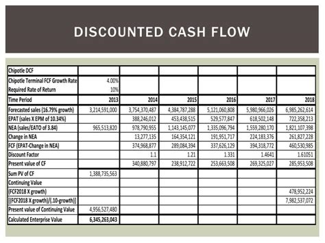 Discounted Cash Flow Valuation Company