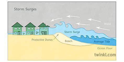 vētra straume ģeogrāfija diagramma laika apstākļi ks3 ks4 ...