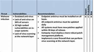 threat vulnerability risk assessment template - communicating risk to executive leadership