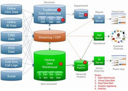 Analytics Architecture Bi Traditional Cloud Database Approach