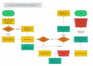 Survey Plan Workflow Diagram
