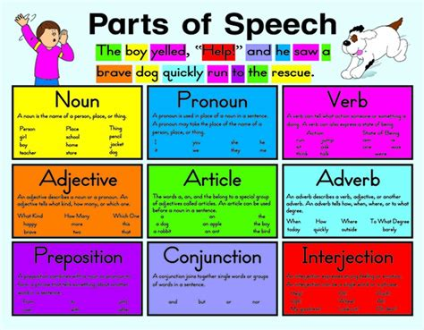 English Learning Parts Of Speech