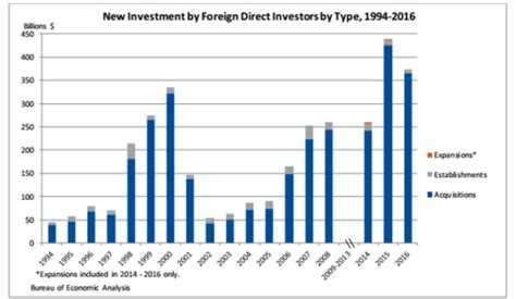 united states bureau of statistics bea releases statistics on foreign direct investments