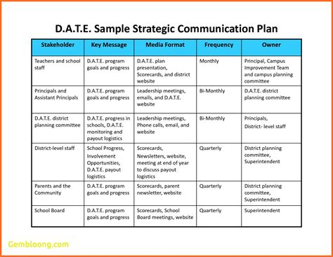 Communication Strategy Template by Best Of Project Communication Plan Template Best Templates