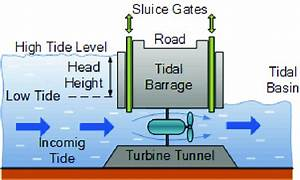 Tidal Barrage Flood Generation System 11