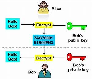 How Does Encryption Work