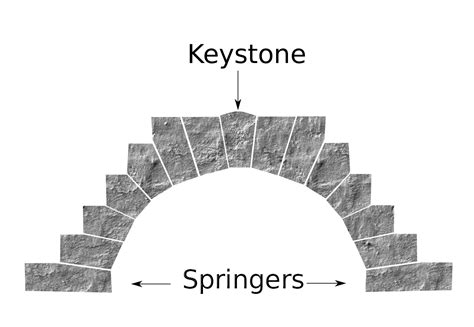 keystone architecture wikipedia