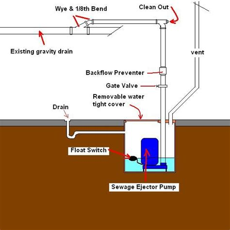 sewage ejector sewage ejector pump maintenance bieg plumbing