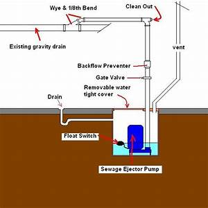 Quick Guide For Sewage Ejector Pump Maintenance