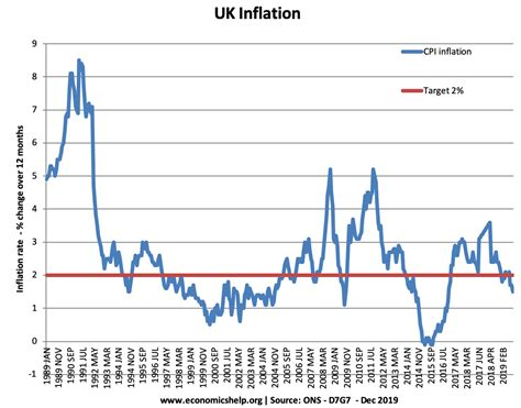 UK Inflation Rate and Graphs - Economics Help