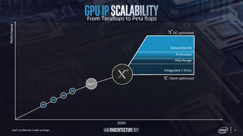 without silicon intel scores exascale computer design win for xe graphics