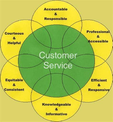 customer services skills crm