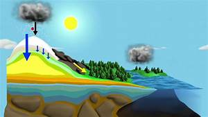 Diagram Shows The Water Cycle
