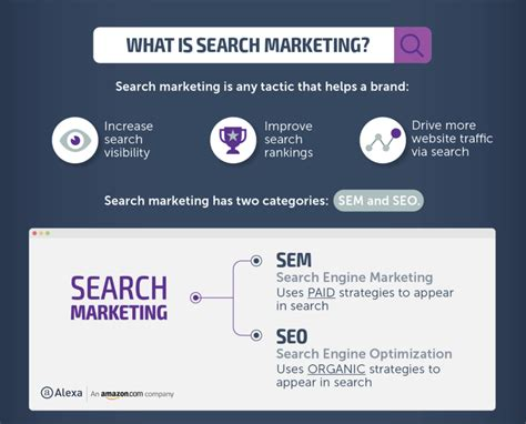 Search Engine Marketing Meaning by What Is Sem A Guide To Paid Search Engine Marketing
