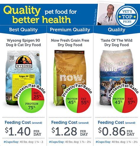 vets favorite pet food ratings petmeds