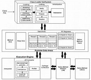 Java Virtual Machine Architecture In Java