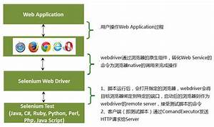 Appium   Selenium   Webdriver Operating Principle And