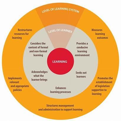 Learning Education Framework Core Values Child Processes