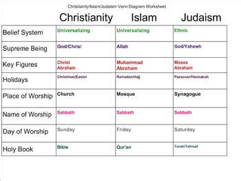 Christianity Islam Comparison Essay by Christianity And Islam Comparison Essay Template Boost