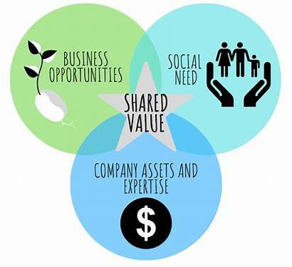 Value Shared Creating Porter Valor Michael While