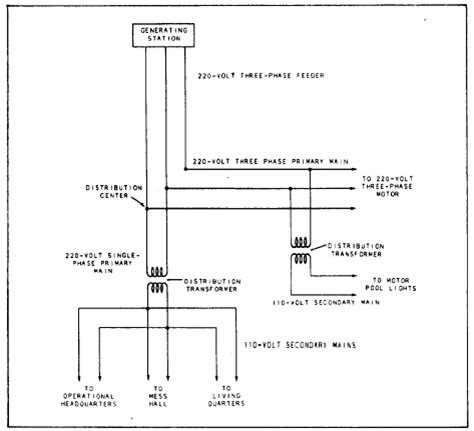 3 Wire Distributor Wiring Diagram by Phase Motor Wiring Diagram Wiring Jope
