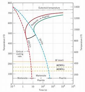 Sparky U0026 39 S Sword Science  Alloys  Microstructures And Phase